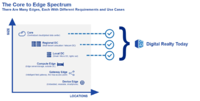 Digital Realty - Core to edge spectrum