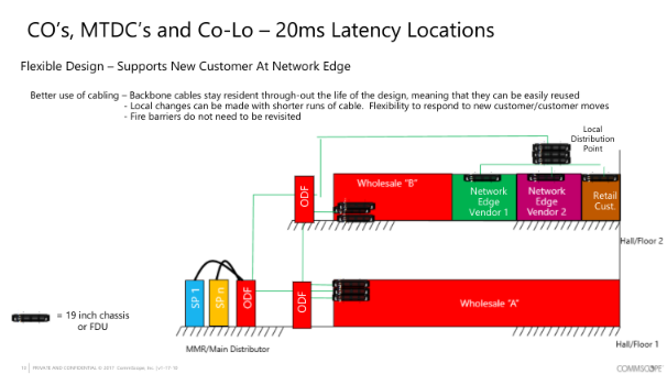 Commscope_LatencyLocations.png