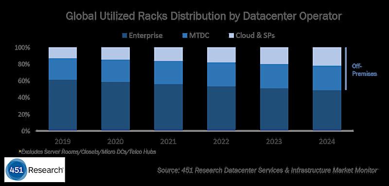 451_Research_DCSI_market_monitor_global_unilized_racks_distribution_v2.png