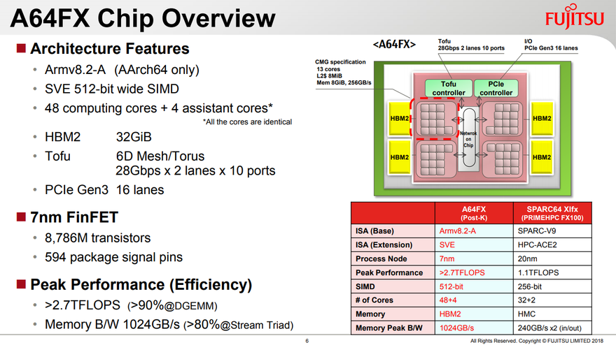 Fujitsu reveals specs of A64FX, its Post-K supercomputer CPU