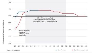 ABB UPS dpa-250-s4 graph.jpg