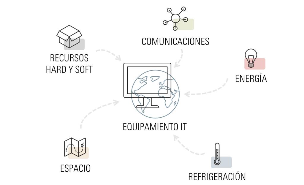AEON - Evolución y Tendencias en la Operación de Centros de datos 2020 - 3.PNG