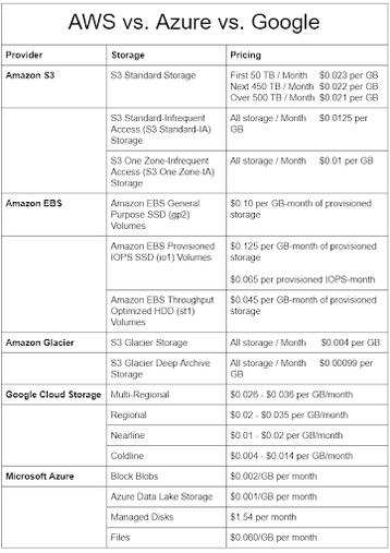 AWS v Azure v Google.png