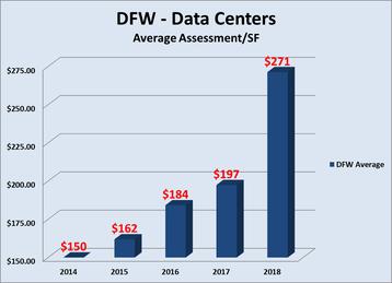 DFW - data centers
