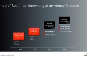 Ampere Roadmap