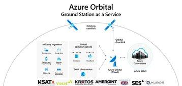 AzureOrbital.original.jpg