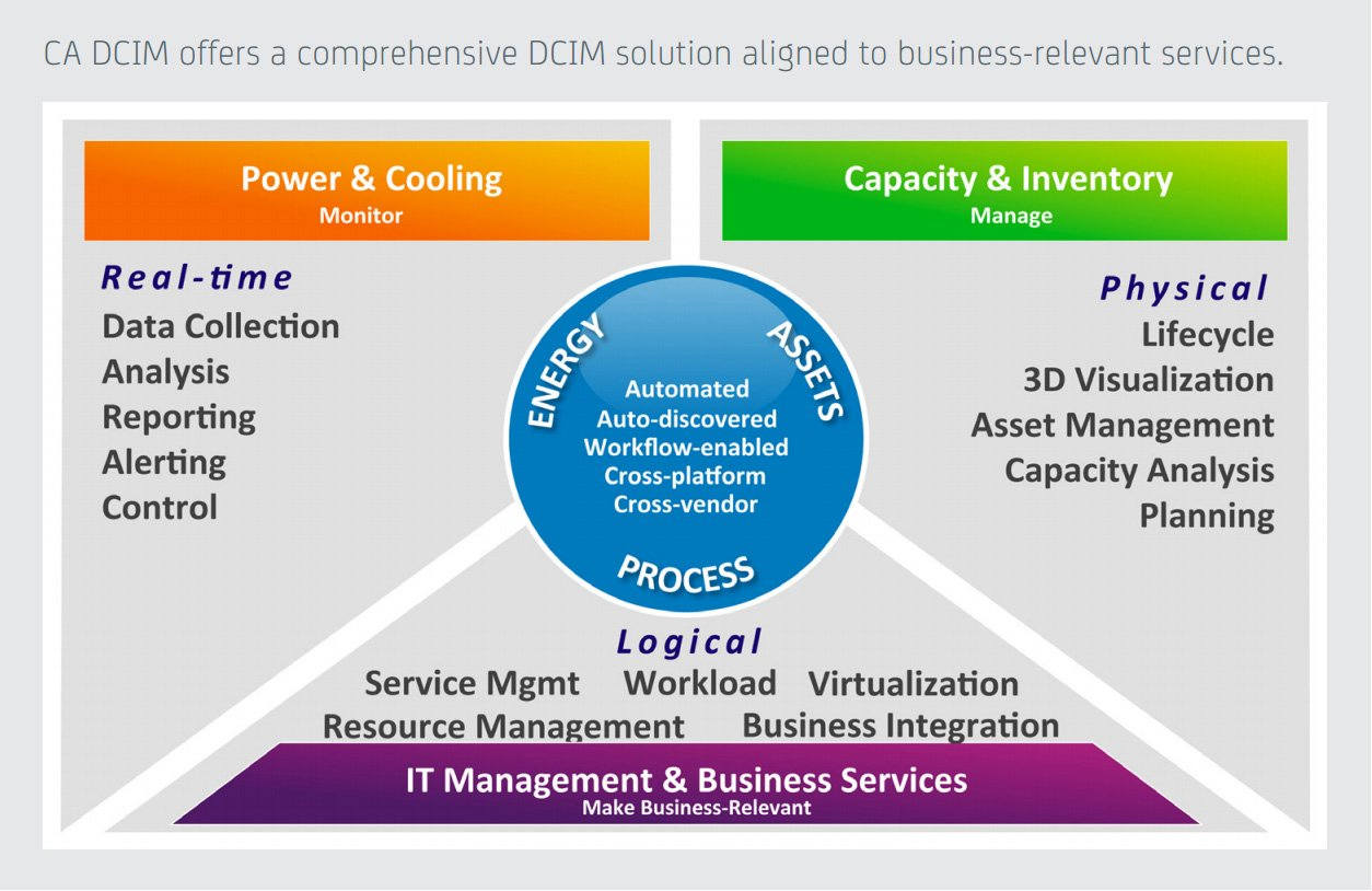 DCIM: The Big List - DCD