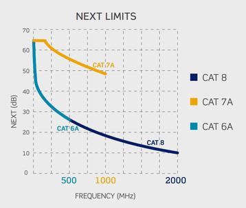 Cat limits