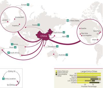 China Oracle Intelligence