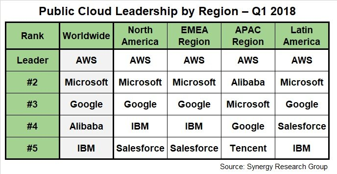 public cloud leadership by region, Q1 2018