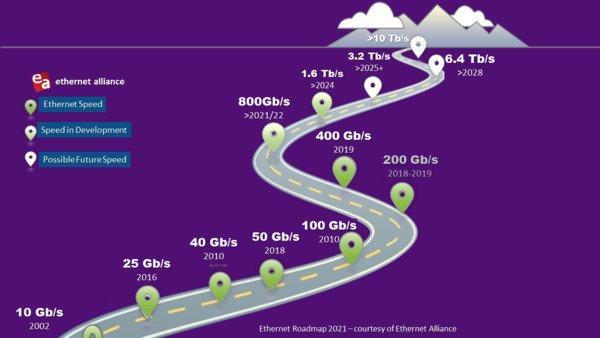 Commscope image #1_Ethernet Roadmap 2021_Ethernet Alliance.png