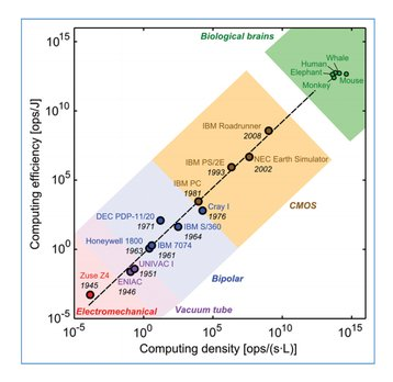 computational efficiency and computational density of computers