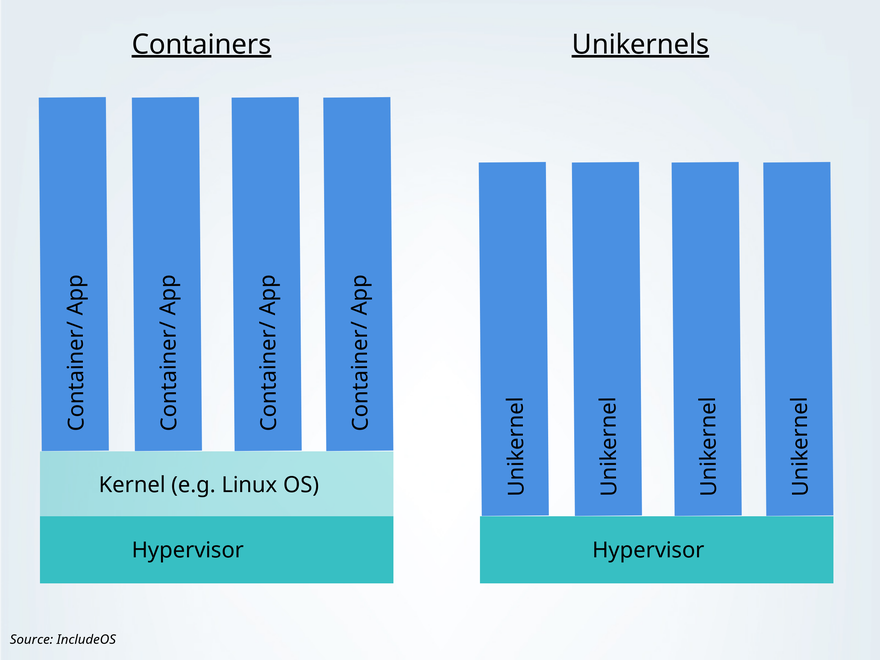 Unikernels VS containers