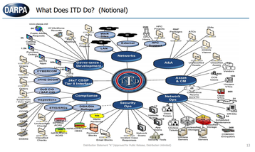 DARPA Information Technology Directorate
