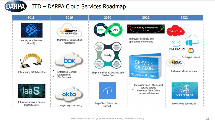 DARPA Information Technology Directorate Cloud Services Roadmap