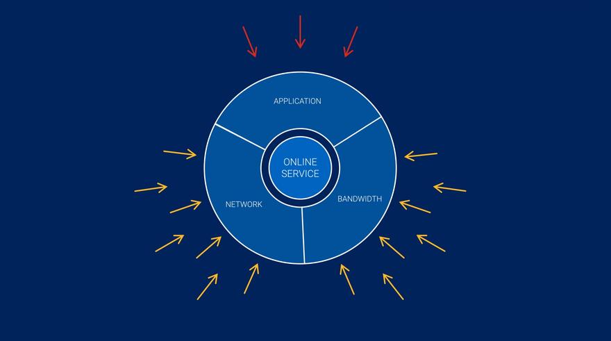 DDoS A10 Networks