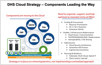 DHS Cloud Strategy