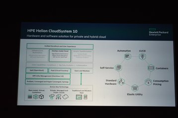 HPE Helion