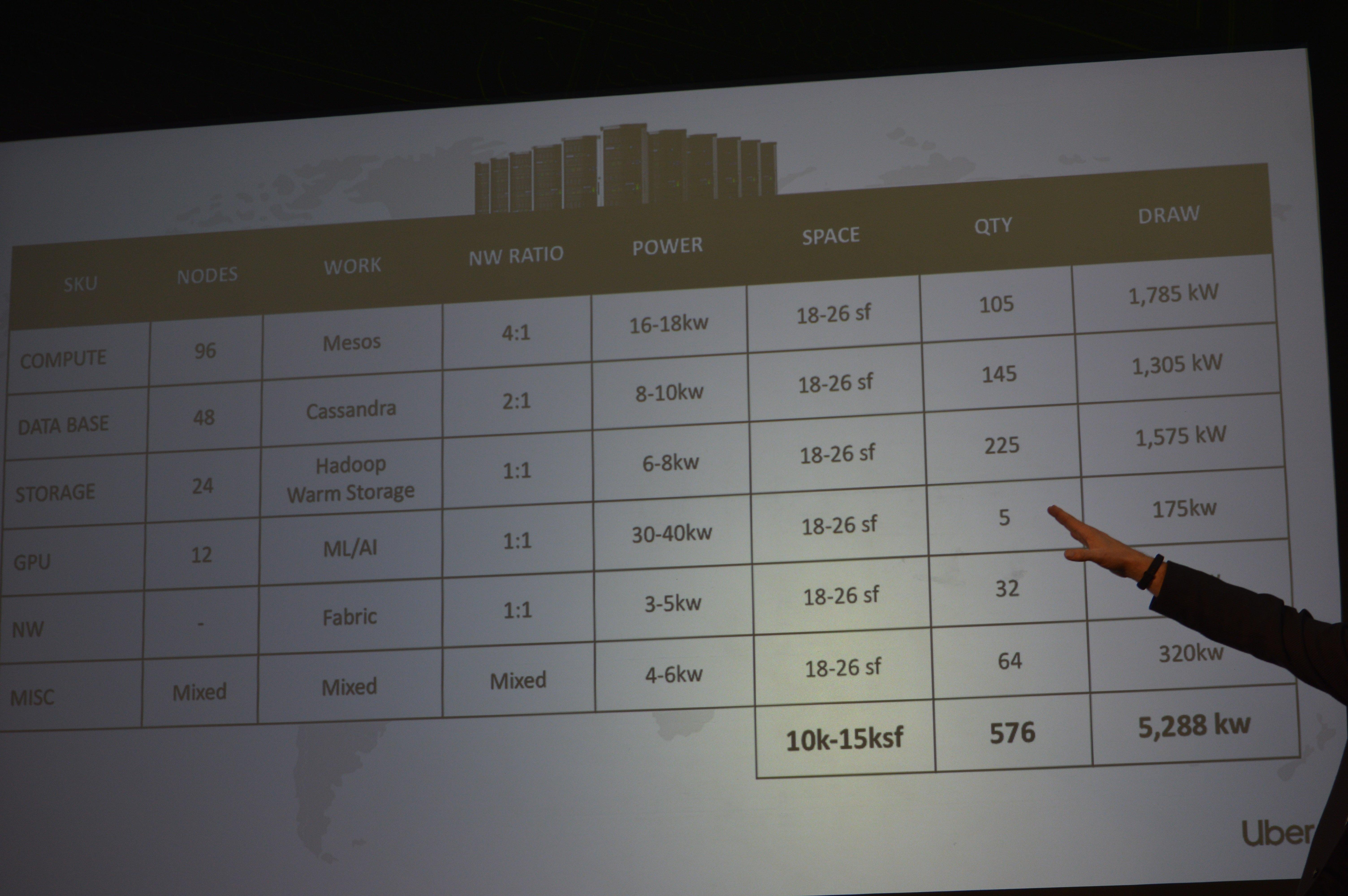 Dean Nelson details Uber Metal colo data center deployments - DCD