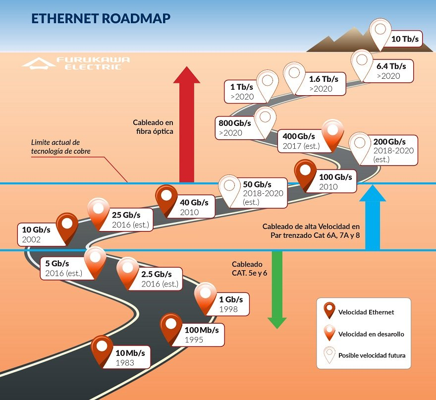 ETHERNET ROADMAP #1.jpg