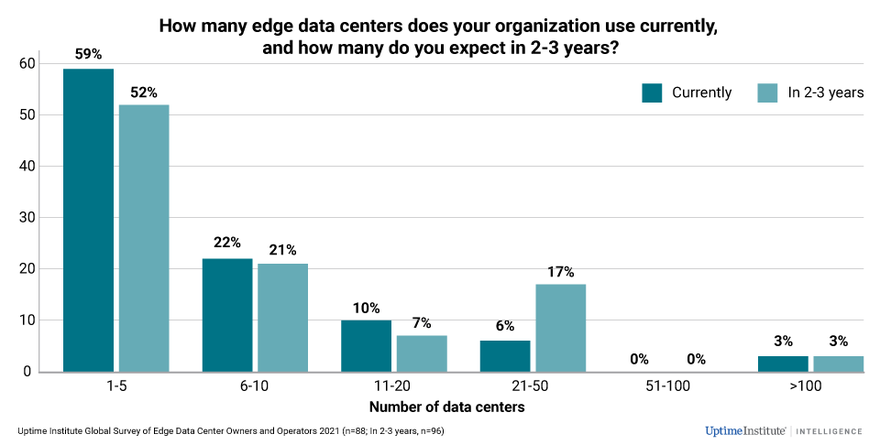 Edge-data-center-usage-is-expected-to-grow-from-low-numbers_2021EdgeSurvey.png