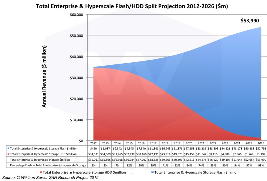 Projected $/Terabyte for Flash & HDD by Technology, 2012-2026