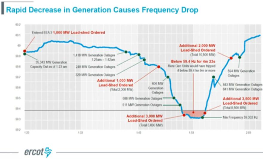 Ercot_Rapid decrease in generation_Feb 2021.png