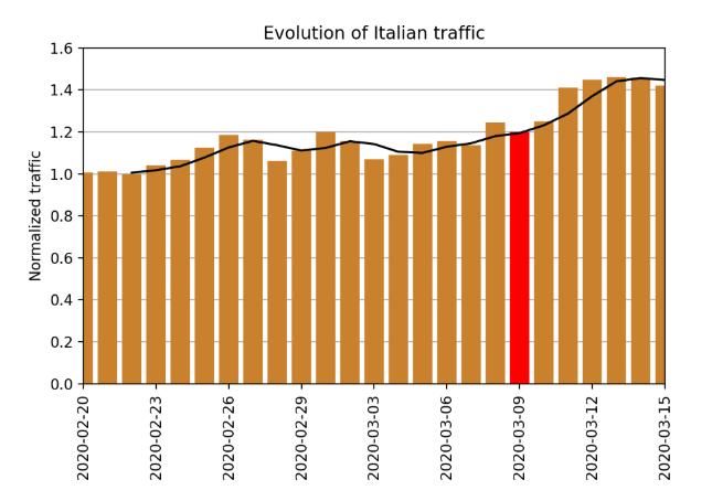 Evolution of Italian Traffic.PNG