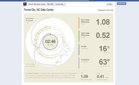 Facebook's data center PUE/WUE dashboard