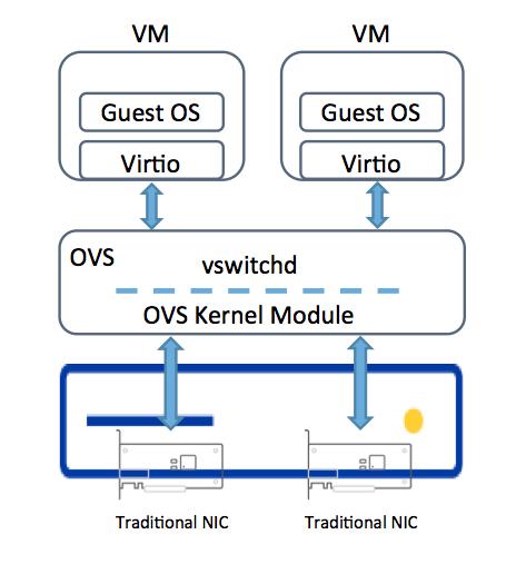 The case for Express Virtio - DCD