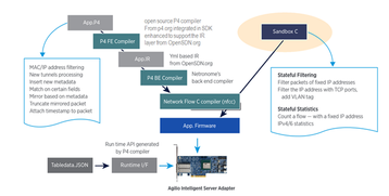 Figure 2 the P4 compilation process