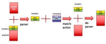Figure 4: header parsing in P4