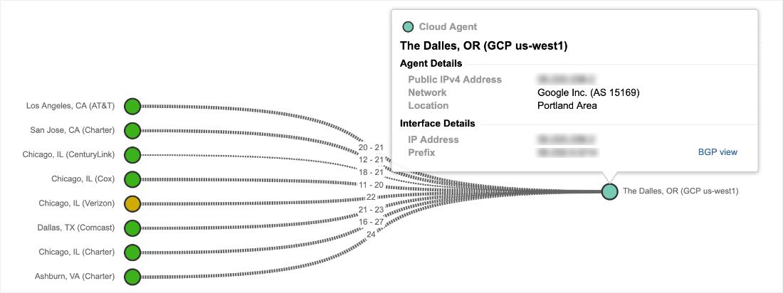 Google Cloud Platform outage analysis - DCD