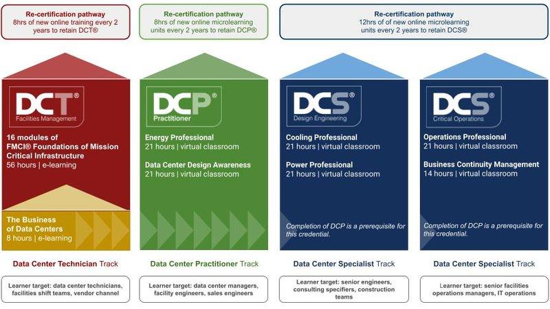 Credential-based L&D Framework