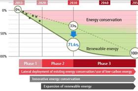 Fujitsu actualiza su Plan Medioambiental.PNG