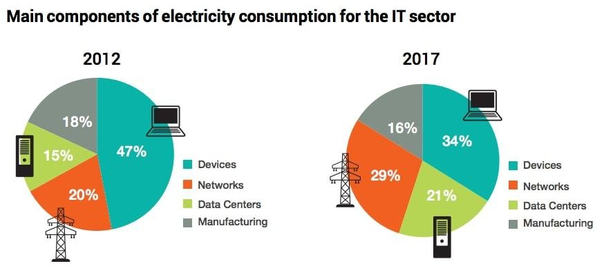 Components of Electricity Consumption