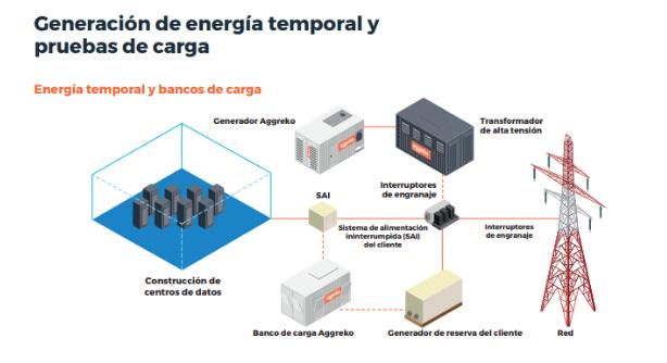 Generación de energía temporal y pruebas de carga.PNG