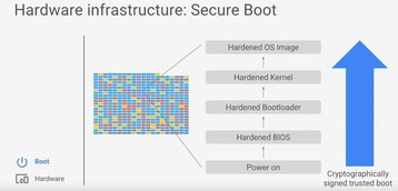 Google Secure Boot process