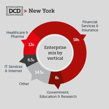 Graph- Enterprise mix by vertical.jpg
