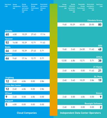 Greenpeace rankings list.PNG