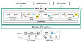 HPE acelera la innovación de las empresas con una nueva solución para gestionar el ciclo de vida completo del Machine Learning y Deep Learning
