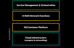 HPE Open RAN Solution Stack graphic.png