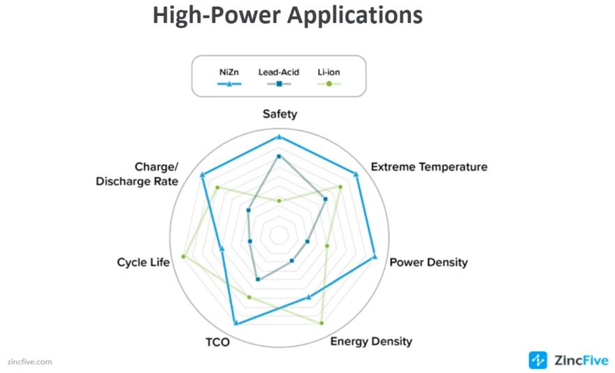 How NiZn-lead acid-Li-ion compare_ZincFive_July 2021.png