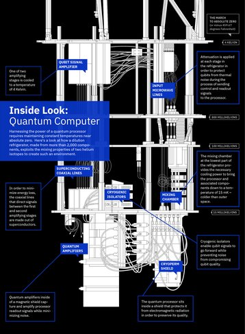 IBM quantum computer inside look