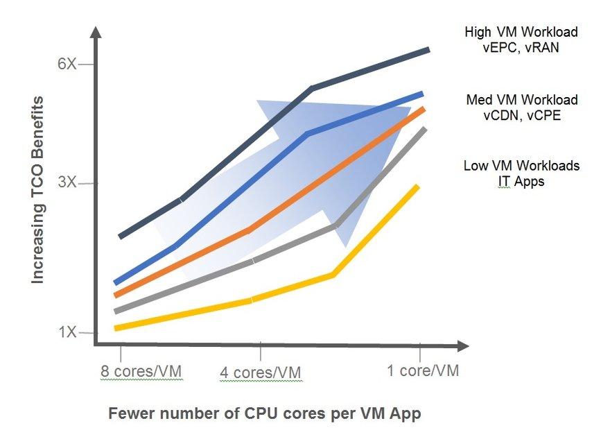 Figure 1. Data center TCO improvements with SmartNICs