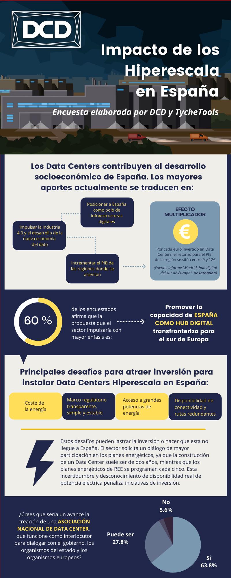 Impacto de los Hiperescala en España.png