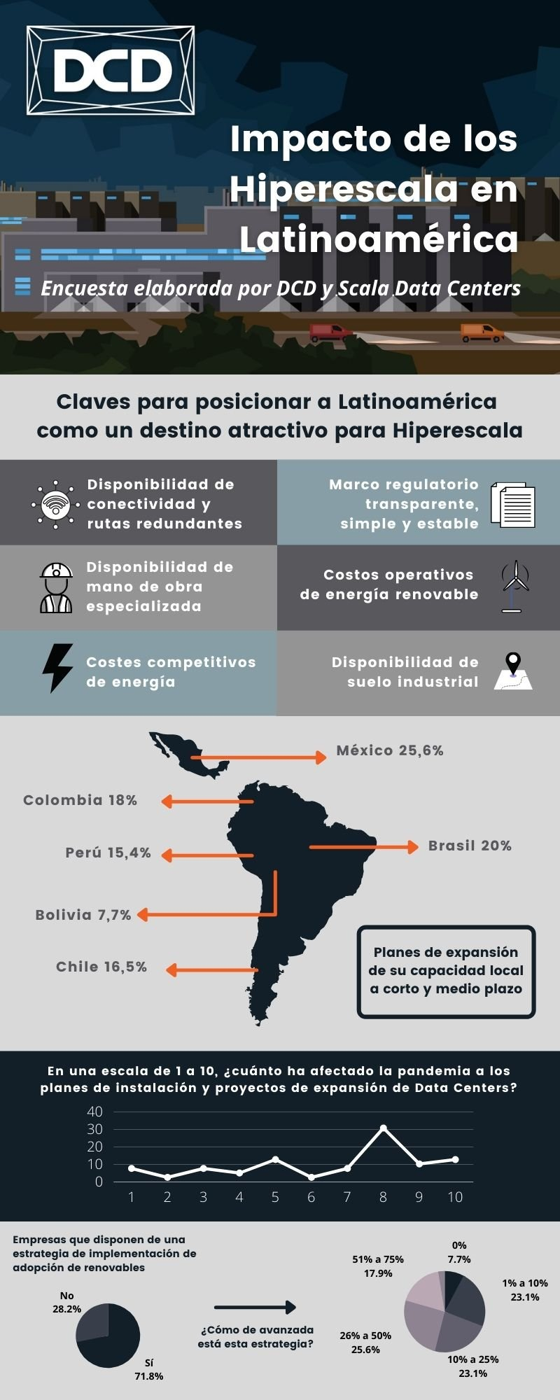 Impacto de los Hiperescala en Latinoamérica (1).jpg