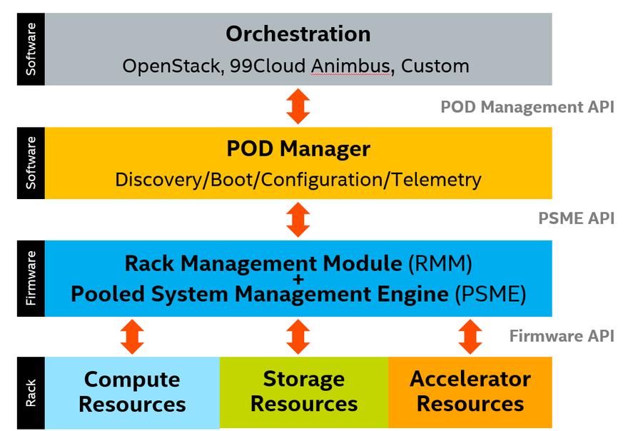 Intel RSD