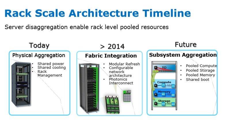 Intel's Rack Scale Architecture