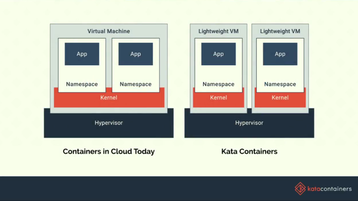 Kata Containers